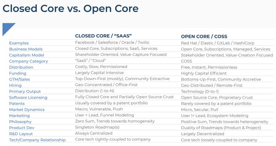 SaaS vs. COSS companies