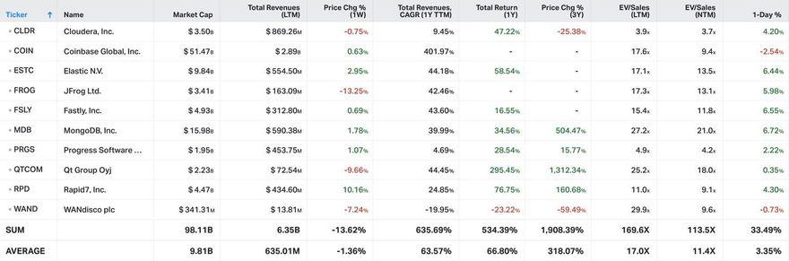 Koyfin Market Data