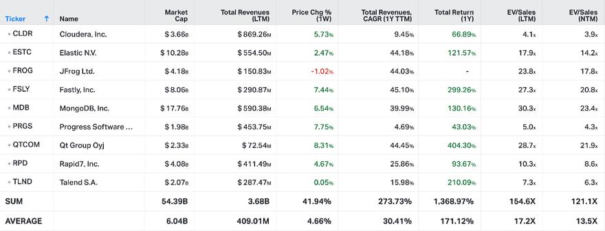 Koyfin Market Data from April 2nd, 2021