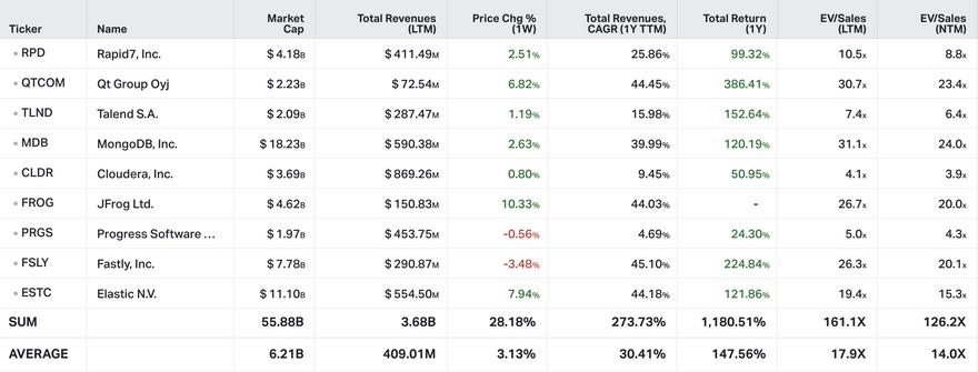 Koyfin Market Data from April 11th, 2021