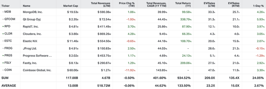 Koyfin Market Data as of public $COSS close on April 23rd, 2021