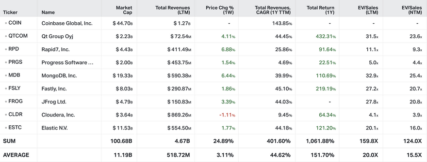 Koyfin Market Data as of public $COSS close on April 16th, 2021