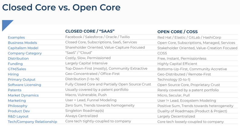 Cover image for SaaS vs. COSS Companies
