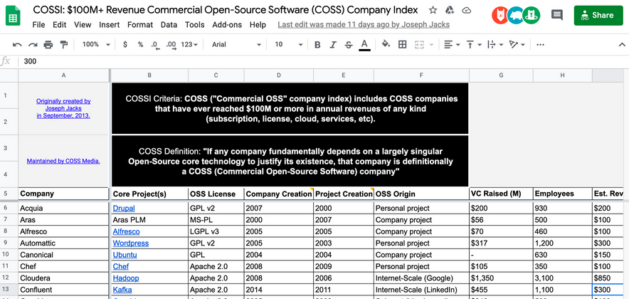 Cover image for COSS Index: $100m+ Club