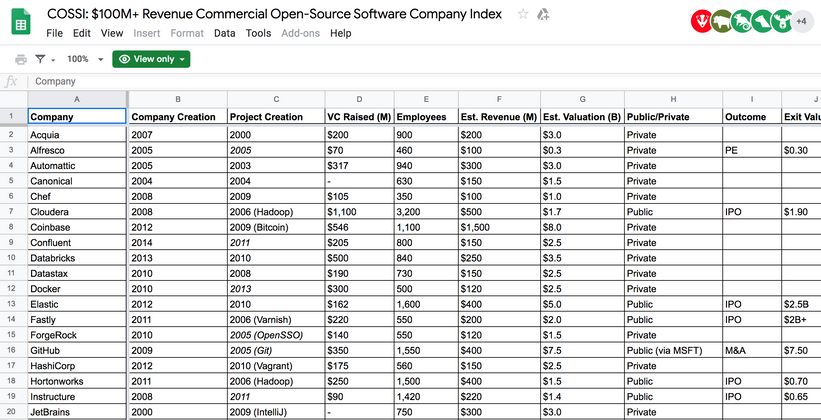 Cover image for The $100 Billion+ Commercial OSS Index(COSSI)